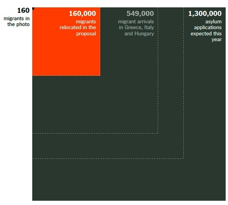 The Scale of the Migrant Crisis, From 160 to Millions [NYT] | DataViz | Scoop.it