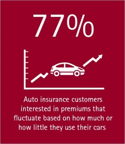 A shift in the auto insurance industry | Accenture Insurance Blog | Digital Insurance | Scoop.it