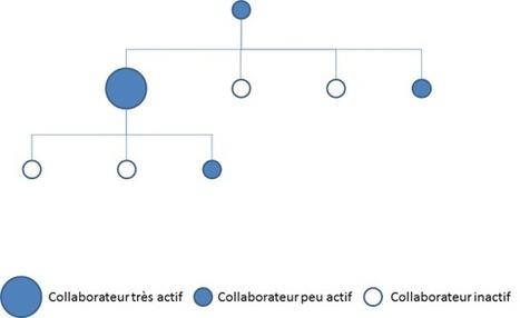 Quand le réseau social d'entreprise devient un outil de management | Travailler autrement : l'intelligence collective pour se rencentrer sur l'humain | Scoop.it