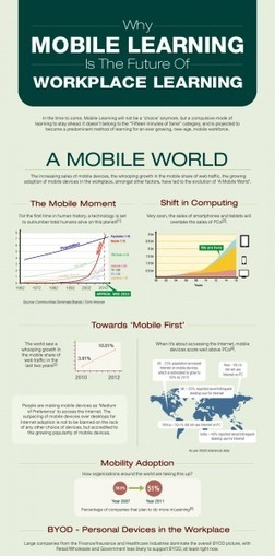 The Future Of Workplace Learning is Mobile Learning Infographic | e ... | Learning at work | Scoop.it