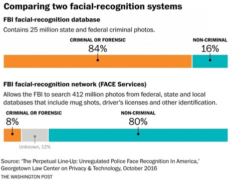 Racial profiling, by a computer? Police facial-ID tech raises civil rights concerns. | Police Problems and Policy | Scoop.it