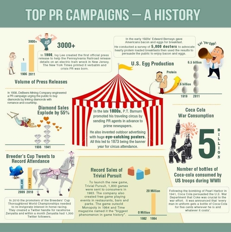 Infographic: Top PR Campaigns - A History | Public Relations & Social Media Insight | Scoop.it