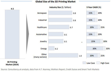 3D Printing to Grow to $17 B by 2020 - 3D Printing Industry | Révolutions industrielles | Scoop.it
