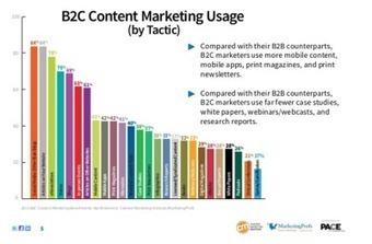 Etude: 86% des marketeurs B2C investissent dans les contenus   La Revue Webmarketing   Scoop.it