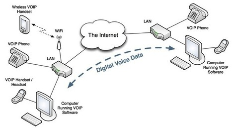 How You Can Benefit From Voice Over Internet Protocol (VOIP) | Business VOIP Solutions | My dream movies | Scoop.it