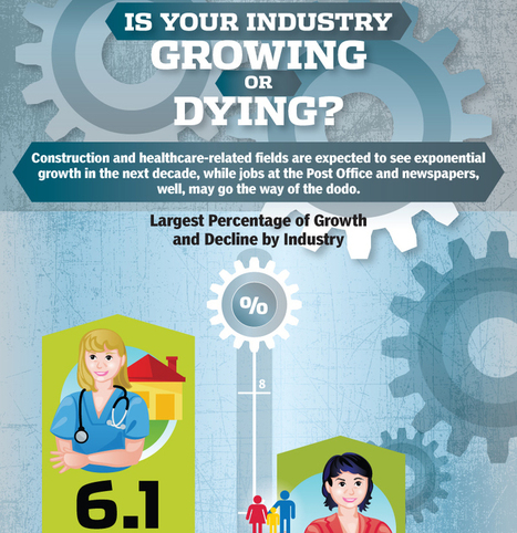 Is Your Industry Growing or Dying? | On-line marketing in heavy industries | Scoop.it