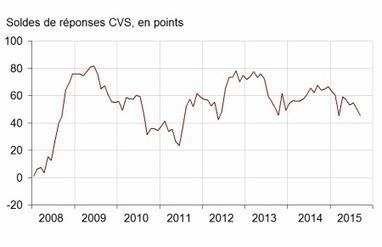 #Insee - Indicateur - En septembre 2015, la confiance des ménages atteint son plus haut niveau depuis octobre 2007 | TRADCONSULTING 4 YOU | Scoop.it