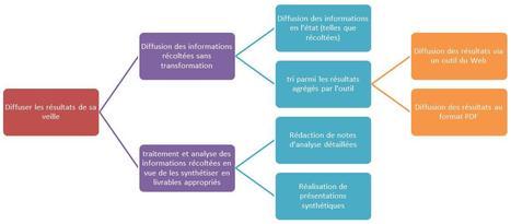 Diffuser ses résultats de veille | Educación flexible y abierta | Scoop.it