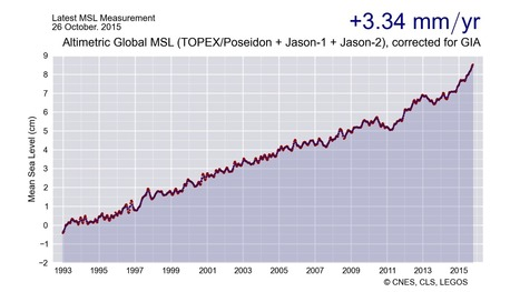 Rapid Acceleration in Sea Level Rise -- From 2009 Through October 2015, Global Oceans Have Risen by 5 Millimeters Per Year | GarryRogers Biosphere News | Scoop.it