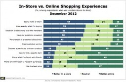 Customer Experience Better In-Store Than Online, Say Mobile ... | Customer Service Today | Scoop.it