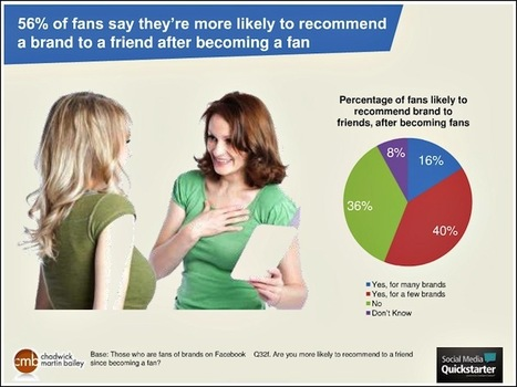 Facebook Best Social Media Network for Brand Interaction [Study]   The 21st Century   Scoop.it