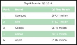 Branded Video Views Up 73%, 3 Billion Views in Q3 2014 [Report] | Video Content and Distribution | Scoop.it