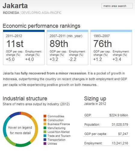Jakarta - Economic performance - Global Metro Monitor | Indonesia - Development - Urban - Informality | Scoop.it