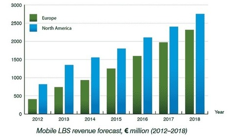 Facebook & Google to Cash 46% of LBS Revenue (EU & U.S.) in 2014 | Context-Aware Mobile, Location-Based Services & Cybersecurity | Scoop.it