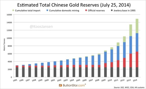 Is Gold Demand In China Really Collapsing? - Shanghai Metals Market | Gold and What Moves it. | Scoop.it