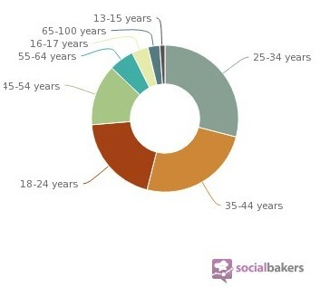 Twitter / annagenis: Estadísticas de uso de Facebook ... | All in one - Social Media ROI | Scoop.it