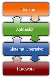 Las principales características del S.O | Sistema Operativo | Scoop.it
