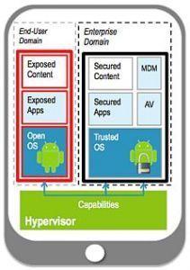 Verizon et VMware préparent un smartphone doté d'un hyperviseur | VMware | Scoop.it