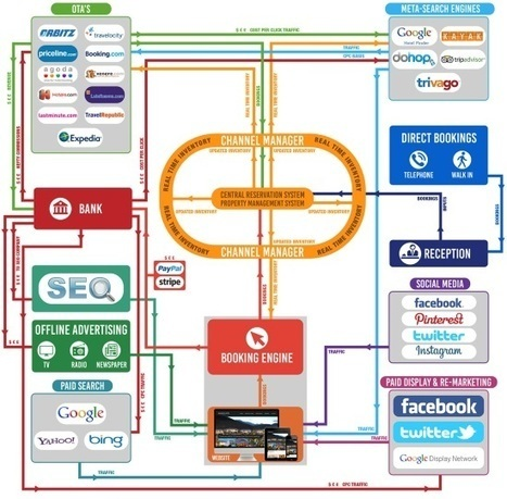 The world of hotel web marketing, in one complex chart | Tecnologie: Soluzioni ICT per il Turismo | Scoop.it