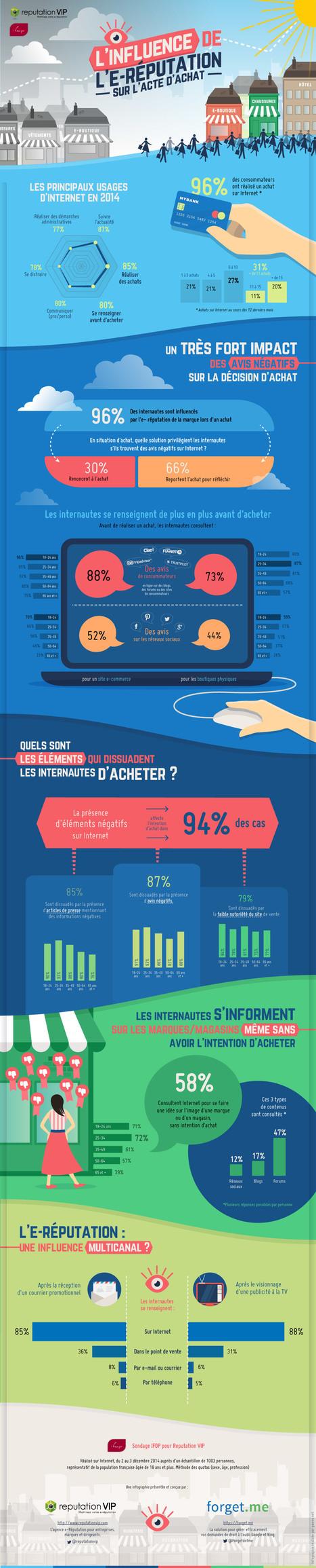 [Infographie] L'influence de l'e-réputation sur l'acte d'achat technologies | Social Media Curation par Mon-Habitat-Web.com | Scoop.it