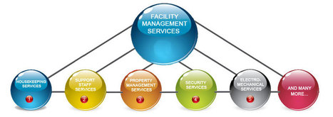 How Facility Management Software Can Assist You? | Sports Facility Management.4343106 | Scoop.it