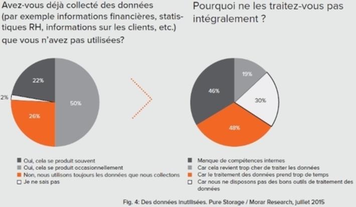 Gérer le Big Data, un challenge pour 72% des entreprises | Internet du Futur | Scoop.it