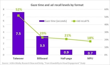 Eye-Tracking Study: How Long Do Ads Need to Be Displayed to Be Seen? | RJI links | Scoop.it