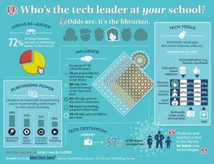 Steal This Infographic: Librarians as Tech Leaders | School Libraries | Scoop.it