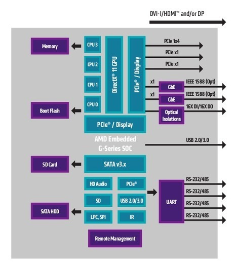 "AMD Introduces Embedded G-Series ""Steppe Eagle"" SoCs and ""Crowned Eagle"" CPUs 