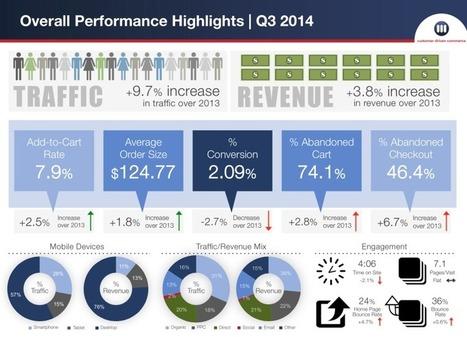 Smartphone M-Commerce Revenues Grew 141 Percent In Q3 -- Report | Consumer Behavior in Digital Environments | Scoop.it
