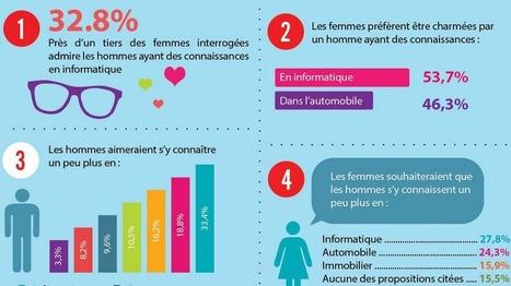 Les femmes sont plus attirées les hommes qui maîtrisent en informatique. | LE GRU | Scoop.it