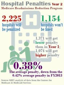 Medicare to Punish 2,225 Hospitals For Excess Redmissions   Nursing Beyond the Bedside: Nurse Case Management   Scoop.it