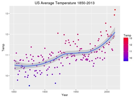 Kaggle Releases Data Sets About Global Warming:  Make your own Predictions | Analytics | Scoop.it