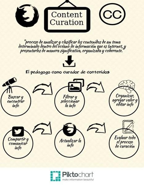 Javier Bronchalo on Twitter | Curación de Contenidos | Scoop.it