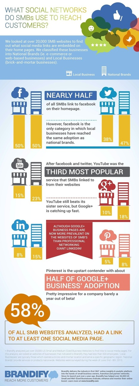 Which Social Networks Do SMBs Use To Reach Customers? [INFOGRAPHIC] - AllTwitter | SMM - monitoring and communities | Scoop.it