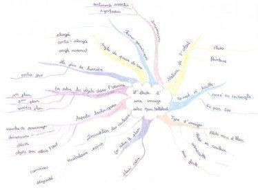 Productions cartes mentales d'élèves en classe de 3iéme DP3 - [Le mindmapping pour tous] | Nouveaux paradigmes | Scoop.it