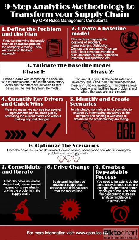 9-Step Supply Chain Analytics (Infographic)   Supply Chain Analytics   Scoop.it