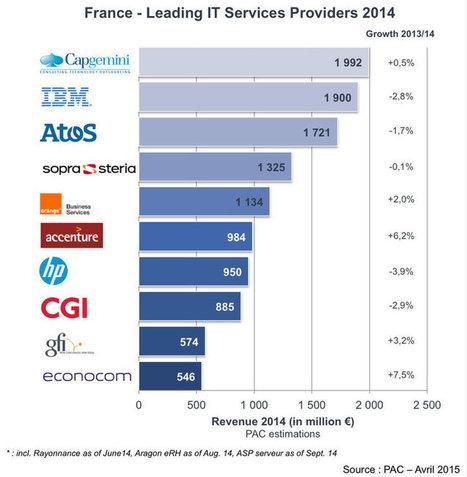 Top 10 des SSII en France : des évolutions contrastées en 2014 | Toute l'actualité de PAC | Scoop.it