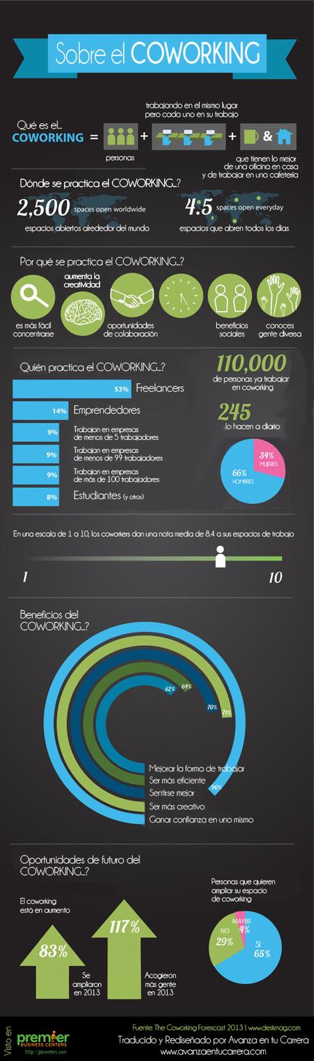Todo lo que debes saber sobre coworking #infografia #infographic | COWORKING PROMOTION LLORET DE MAR | Scoop.it
