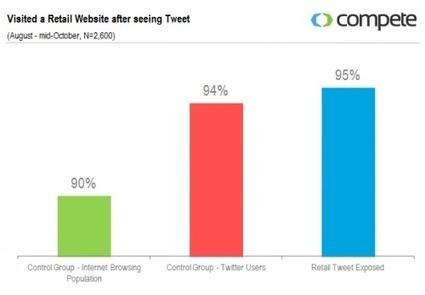L'influence des tweets sur le comportement des e-consommateurs | CommunityManagementActus | Scoop.it