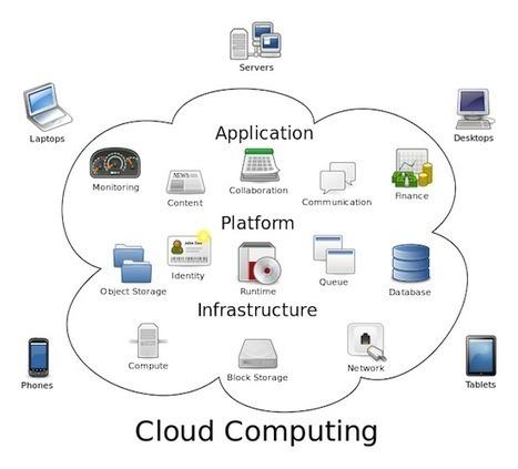 L'avenir de l'informatique d'entreprise est dans le cloud ... | IT | Scoop.it