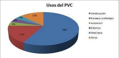 USOS DEL PVC
