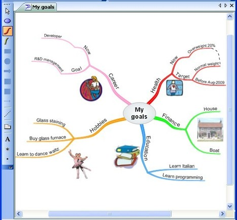 Solution Language Oy - Mind mapping software company | EDUCA´TICS | Scoop.it