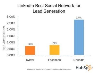 LinkedIn: Where the Money Is (and 11 Facts to Prove It!) | Heidi Cohen | Public Relations & Social Media Insight | Scoop.it