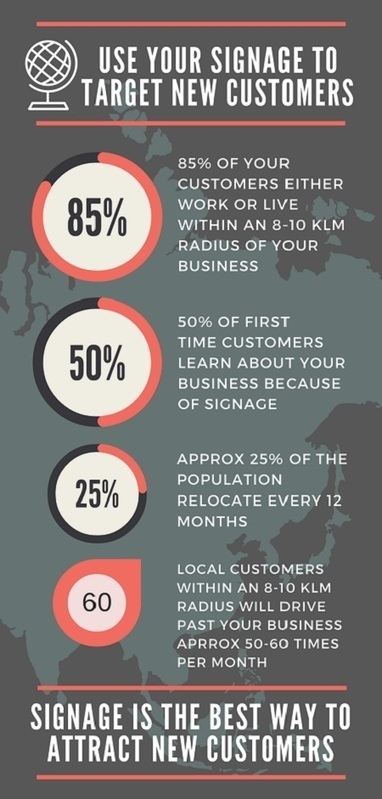 17 Actionable Shop Sign Strategies That Will Generate More Foot Traffic Today! | Small Business Bloggers | Scoop.it