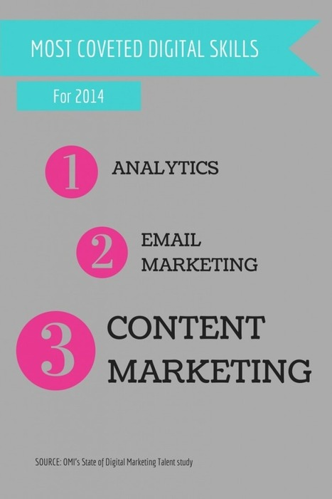 Study: Content Marketing is the 3rd Most Coveted Skill for Digital Talent - Business 2 Community | Content marketing | Scoop.it