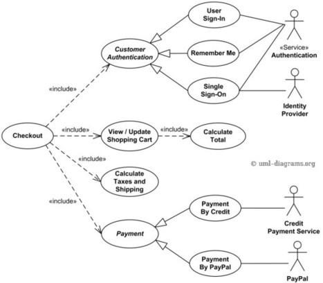 Uml Use Case Diagram Examples For Online Shoppi