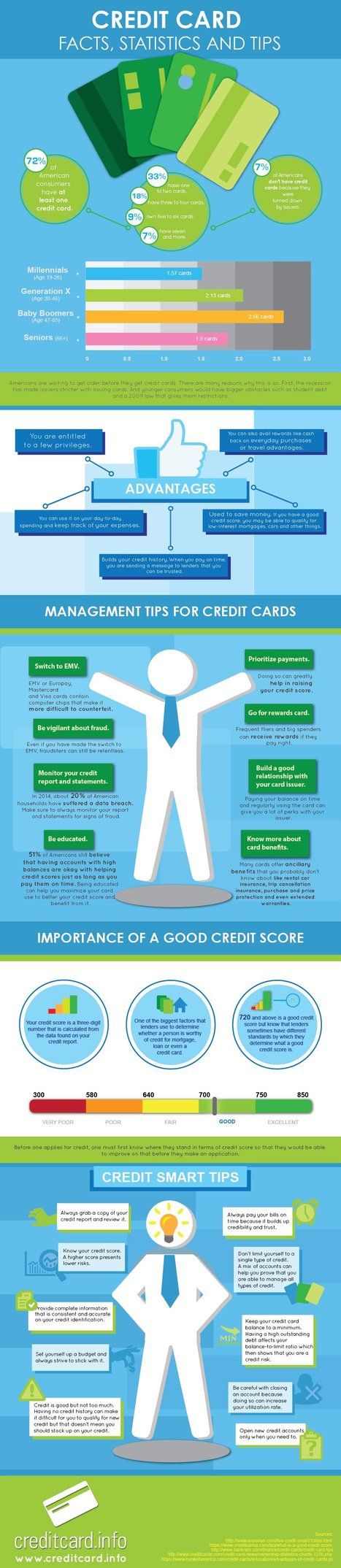 Credit Card Facts, Statistics & Tips | Infographics | Scoop.it
