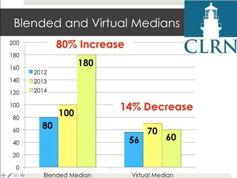 eLearning Census: Blended Learning Population Surges | Brian @ CLRN | eLearning & Online Education | Scoop.it