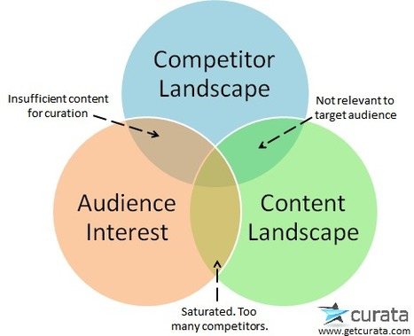 Crafting the Perfect Content Curation Strategy | Singularity Scoops | Scoop.it